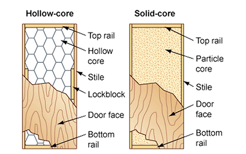 Hollow-Core-Solid-Core